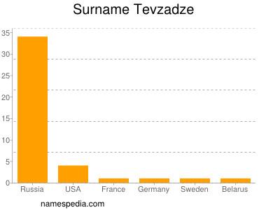 Surname Tevzadze