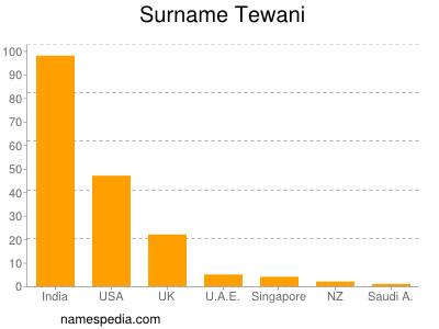 Surname Tewani