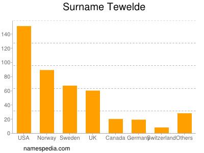 Surname Tewelde