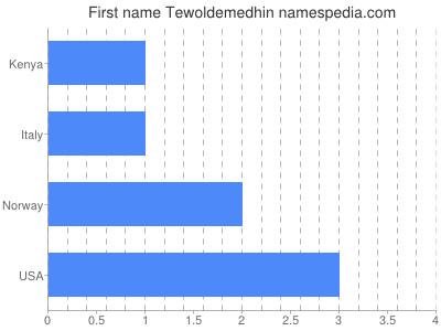 Given name Tewoldemedhin