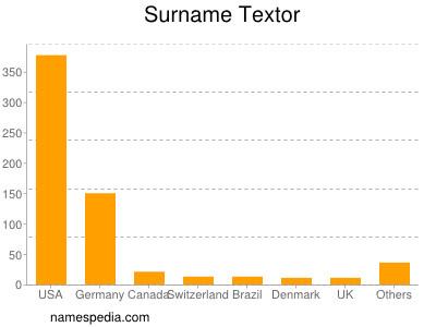 Surname Textor