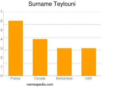 Surname Teylouni