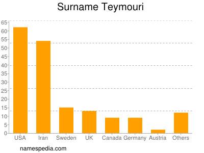 Surname Teymouri