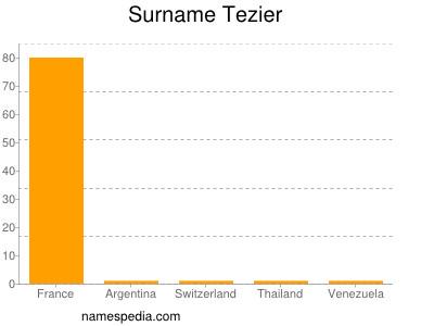 Surname Tezier