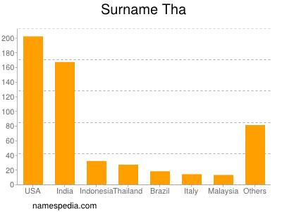 Surname Tha