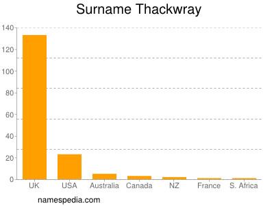 Surname Thackwray