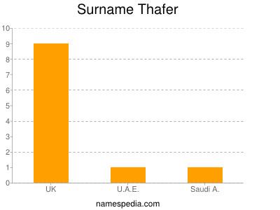 Surname Thafer