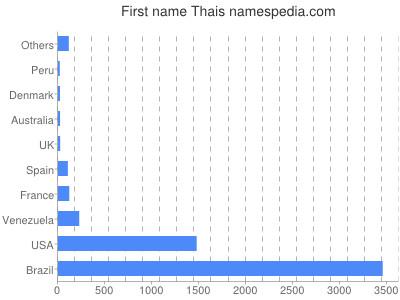 Given name Thais