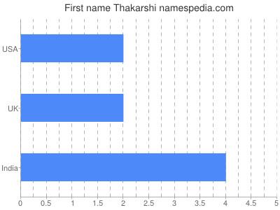 Given name Thakarshi