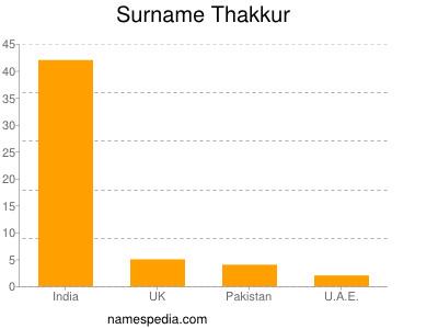 Surname Thakkur