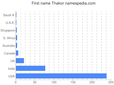 Thakor Names Encyclopedia