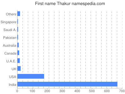 Given name Thakur
