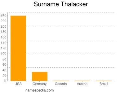 Surname Thalacker