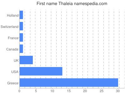 Given name Thaleia