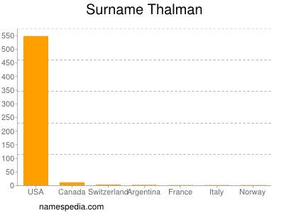 Surname Thalman