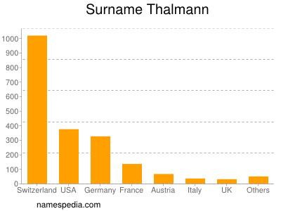 Surname Thalmann