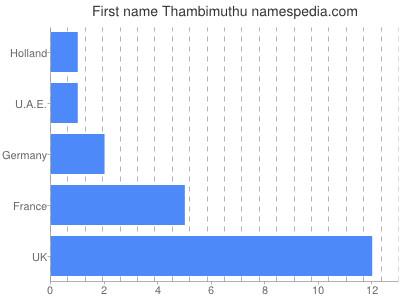 Given name Thambimuthu