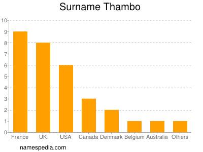 Surname Thambo
