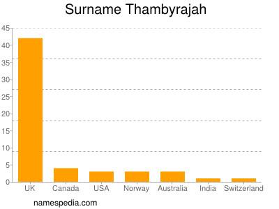 Surname Thambyrajah