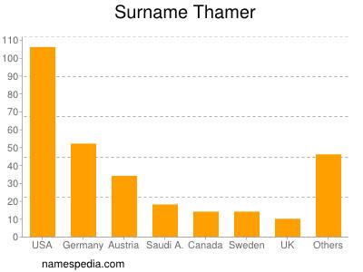 Surname Thamer