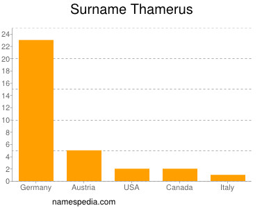 Surname Thamerus