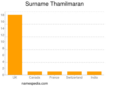 Surname Thamilmaran