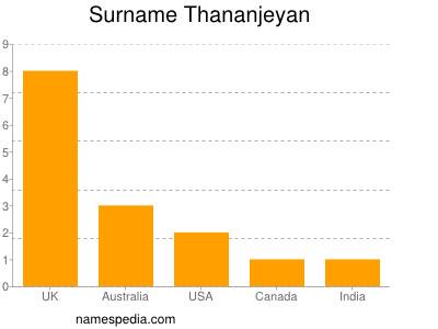 Surname Thananjeyan