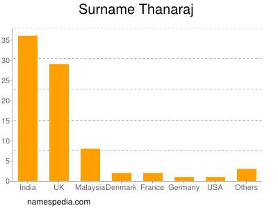 Surname Thanaraj