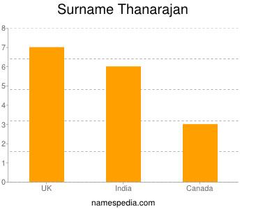 Surname Thanarajan