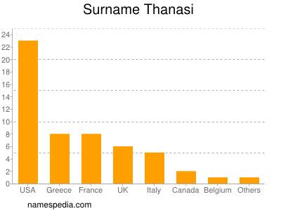 Surname Thanasi