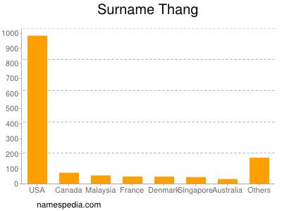Surname Thang