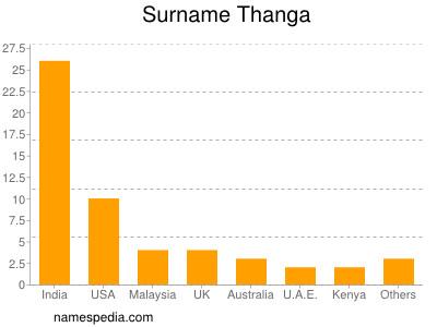 Surname Thanga
