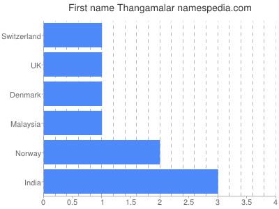Given name Thangamalar