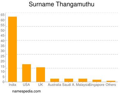 Surname Thangamuthu
