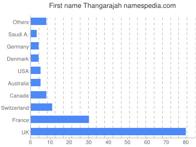 Given name Thangarajah
