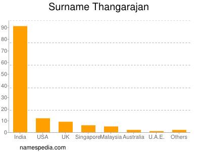 Surname Thangarajan
