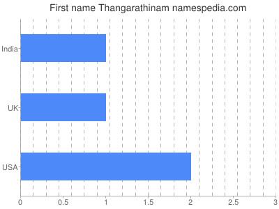 Given name Thangarathinam