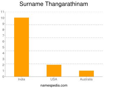 Surname Thangarathinam
