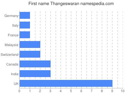 Given name Thangeswaran