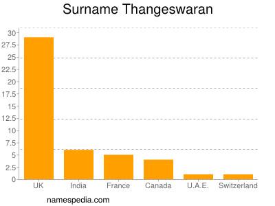 Surname Thangeswaran