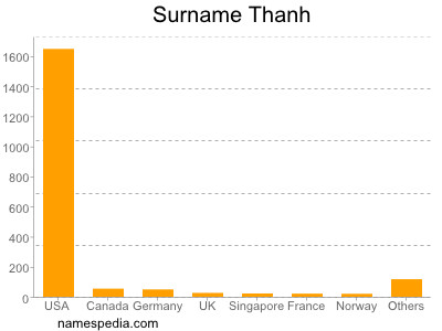 Surname Thanh