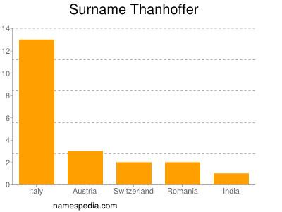 Surname Thanhoffer