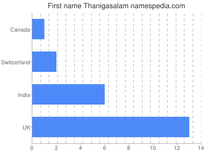 Given name Thanigasalam