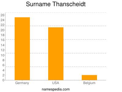 Surname Thanscheidt