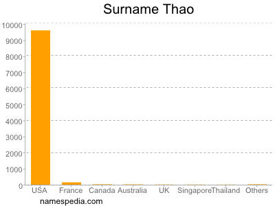 Surname Thao
