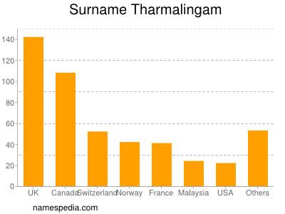 Surname Tharmalingam