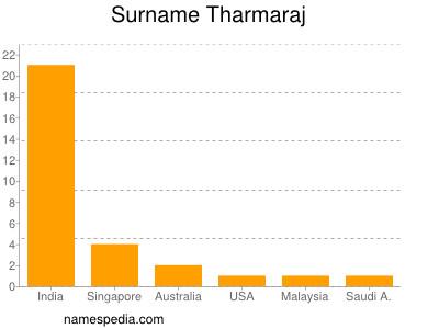 Surname Tharmaraj