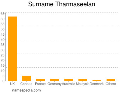 Surname Tharmaseelan