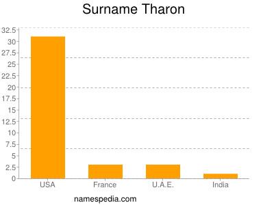 Surname Tharon