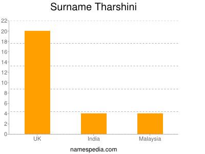 Surname Tharshini